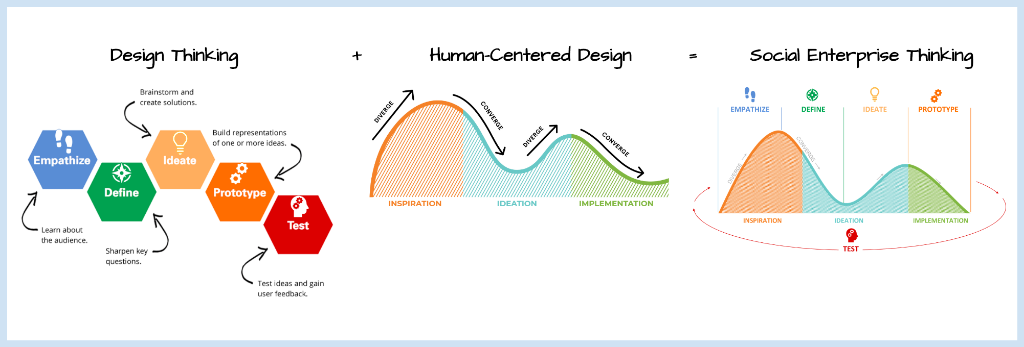 Using Design Thinking and Human Centered Design together