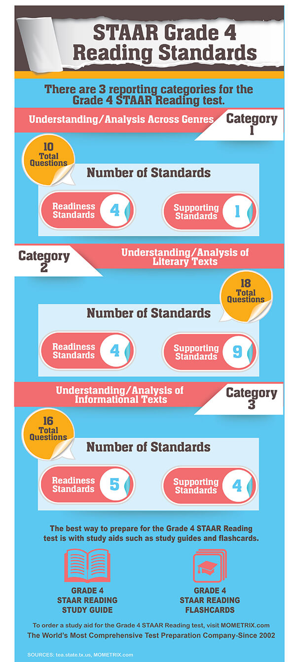 STAAR Grade 4 Reading Standards. There are 3 reporting categories for the Grade 4 STAAR Reading test: Understanding/Analysis Across Genres-10 questions; Understanding/Analysis of Literary Texts-18 questions; Understanding/ Analysis of Informational Texts-16 questions.