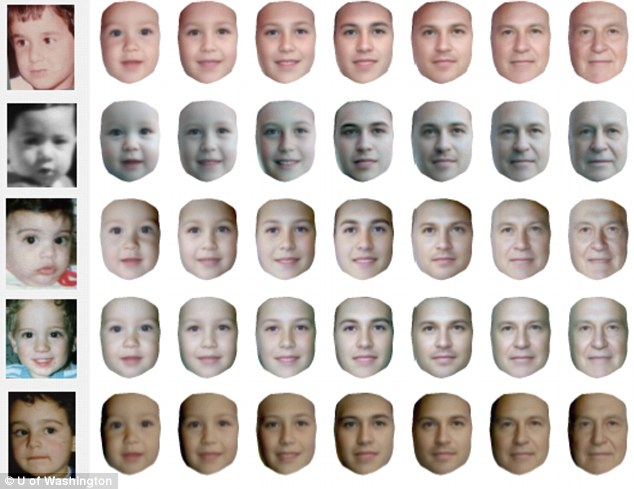 Through the ages: The software scans thousands of Internet pictures to create an
