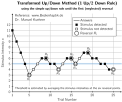 Diagram showing a specific staircase procedure: Transformed Up/Down Method (1 up/ 2 down rule). Until the first reversal (which is neglected) the simple up/down rule and a larger step size is used.