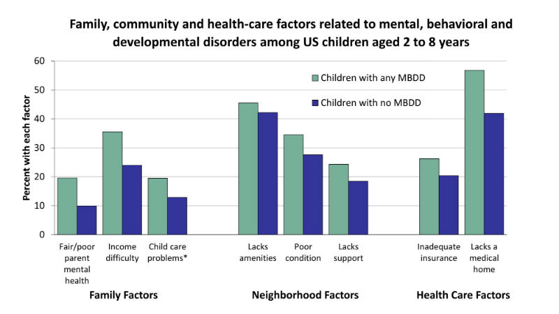 [Graph] Family, community and health-care factors related to mental, behavioral and developmental disorders among US children aged 2 to 8 years - Comparing children with any MBDD vs. those without on family factors: Parent with low mental health: 20% vs. 10%