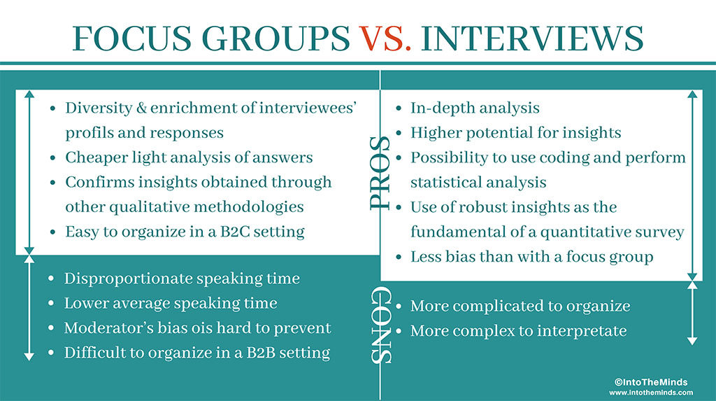 Focus groups vs. interviews : pro