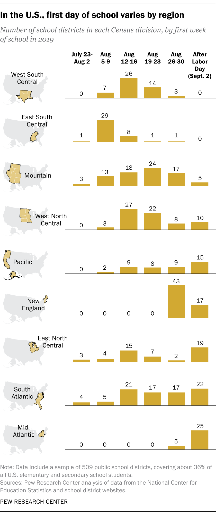 In the U.S., first day of school varies by region