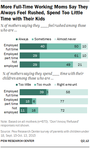 More Full-Time Working Moms Say They Always Feel Rushed, Spend Too Little Time with Their Kids
